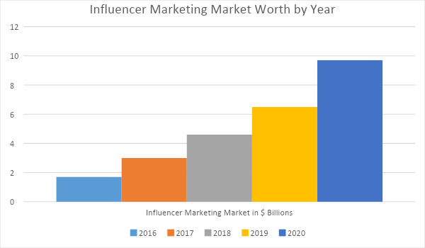 influencer marketing increase